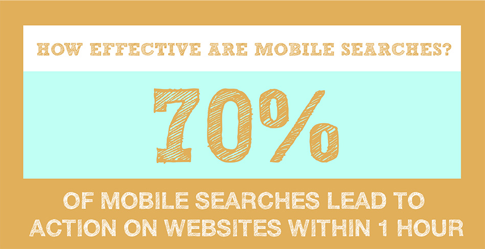 Mobile Marketing Stats - Mobile Searches Are 70% Effective