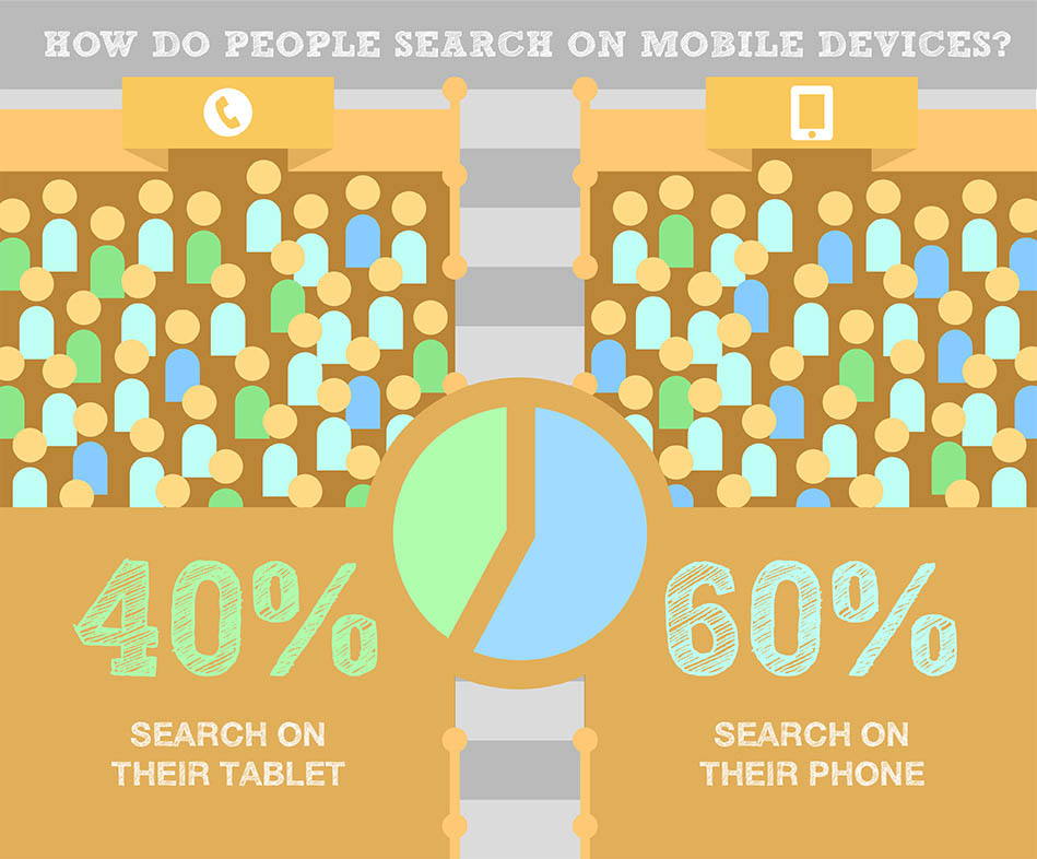 Mobile Marketing - How Do People Really Search On Their Mobiles