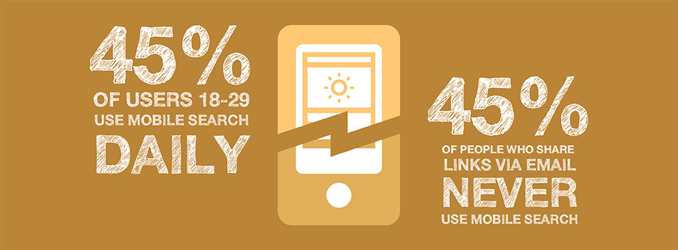 Mobile Marketing Fact: 45% Of Mobile Searchers Are Young